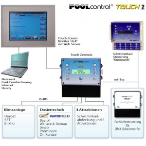 Мультифункциональная система OSF Poolcontrol Touch-2 с утапливаемой панелью (310.000.0621) арт. 310.000.0621