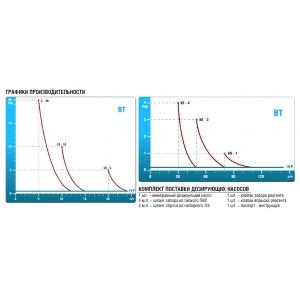 Дозирующий насос мембранный Etatron BT PH-RX-CL/M 50 л/ч, 3 бар, 230 В арт. PBT2719001