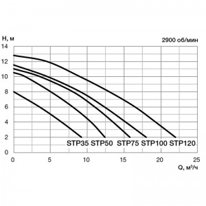 220В Pool King /STP35/ арт. STP35