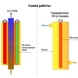 5 м3/ч (UV-OXS34) арт. UV-OXS34